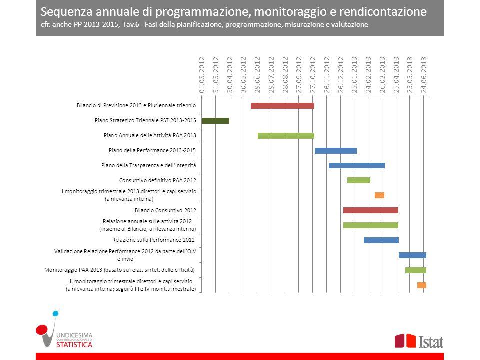 Sequenza annuale di programmazione, monitoraggio e rendicontazione cfr. anche PP 2013-2015, Tav.6 - Fasi della pianificazione, programmazione, misuraz