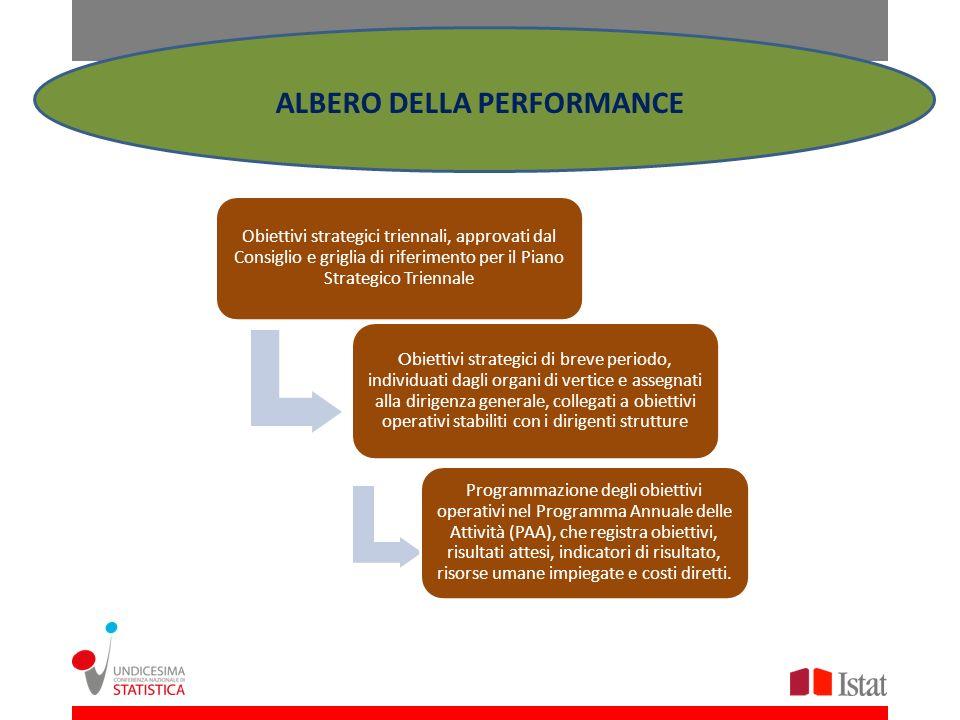 ALBERO DELLA PERFORMANCE Obiettivi strategici triennali, approvati dal Consiglio e griglia di riferimento per il Piano Strategico Triennale O biettivi