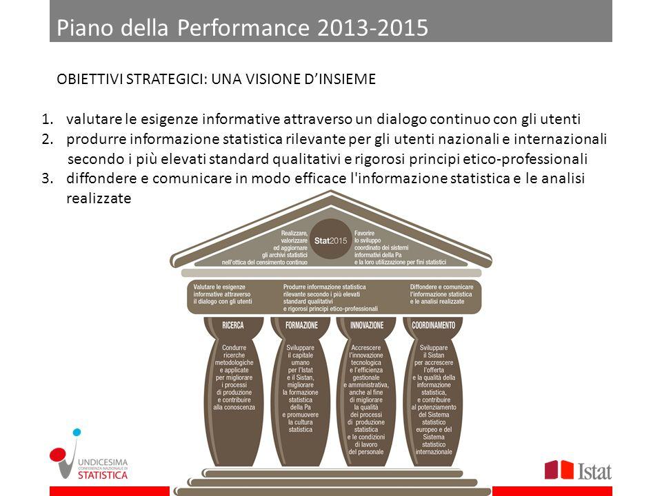 Piano della Performance 2013-2015 OBIETTIVI STRATEGICI: UNA VISIONE DINSIEME 1.valutare le esigenze informative attraverso un dialogo continuo con gli