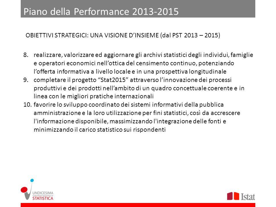 Piano della Performance 2013-2015 OBIETTIVI STRATEGICI: UNA VISIONE DINSIEME (dal PST 2013 – 2015) 8.realizzare, valorizzare ed aggiornare gli archivi