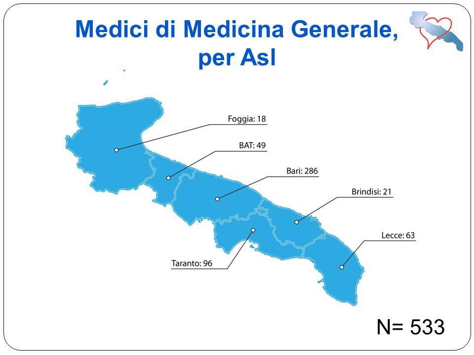 Medici di Medicina Generale, per Asl N= 533