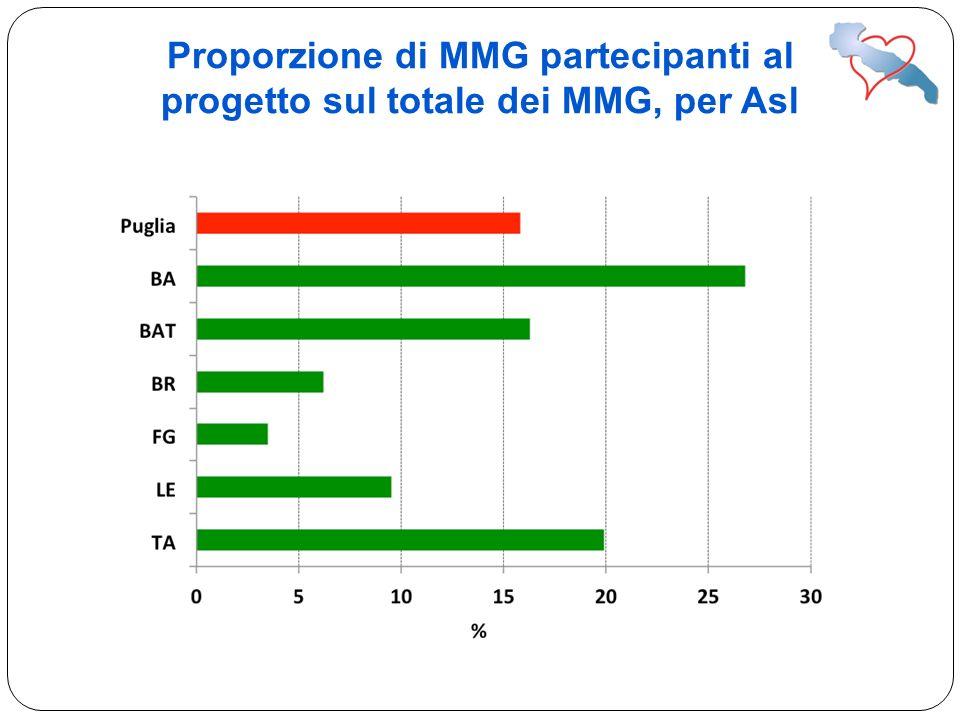 Proporzione di MMG partecipanti al progetto sul totale dei MMG, per Asl