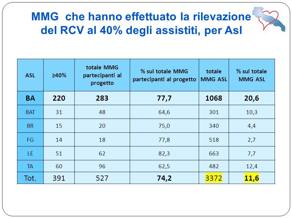 MMG che hanno effettuato la rilevazione del RCV al 40% degli assistiti, per Asl ASL40% totale MMG partecipanti al progetto % sul totale MMG partecipan