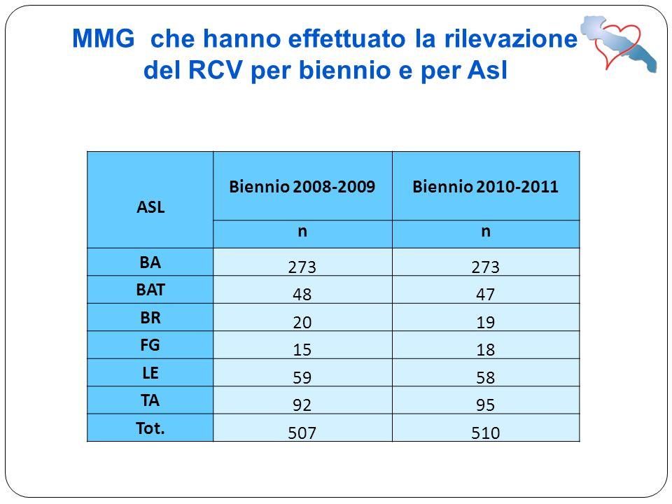MMG che hanno effettuato la rilevazione del RCV per biennio e per Asl ASL Biennio 2008-2009Biennio 2010-2011 nn BA 273 BAT 4847 BR 2019 FG 1518 LE 595