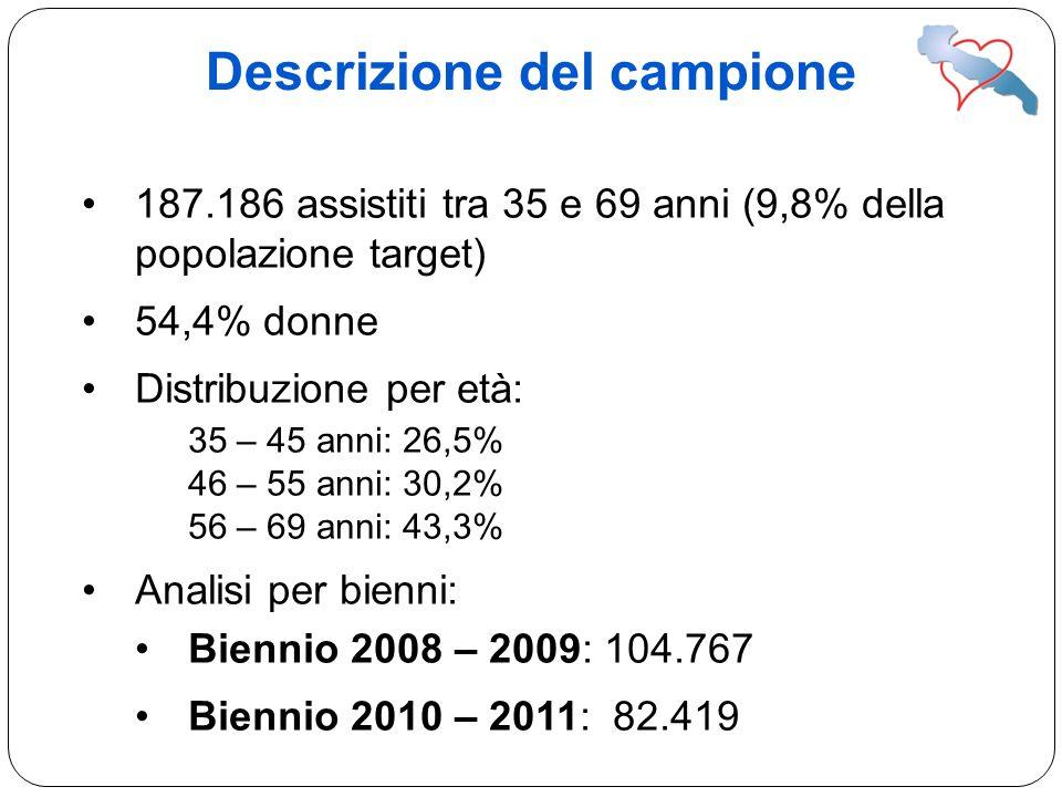 Descrizione del campione 187.186 assistiti tra 35 e 69 anni (9,8% della popolazione target) 54,4% donne Distribuzione per età: 35 – 45 anni: 26,5% 46