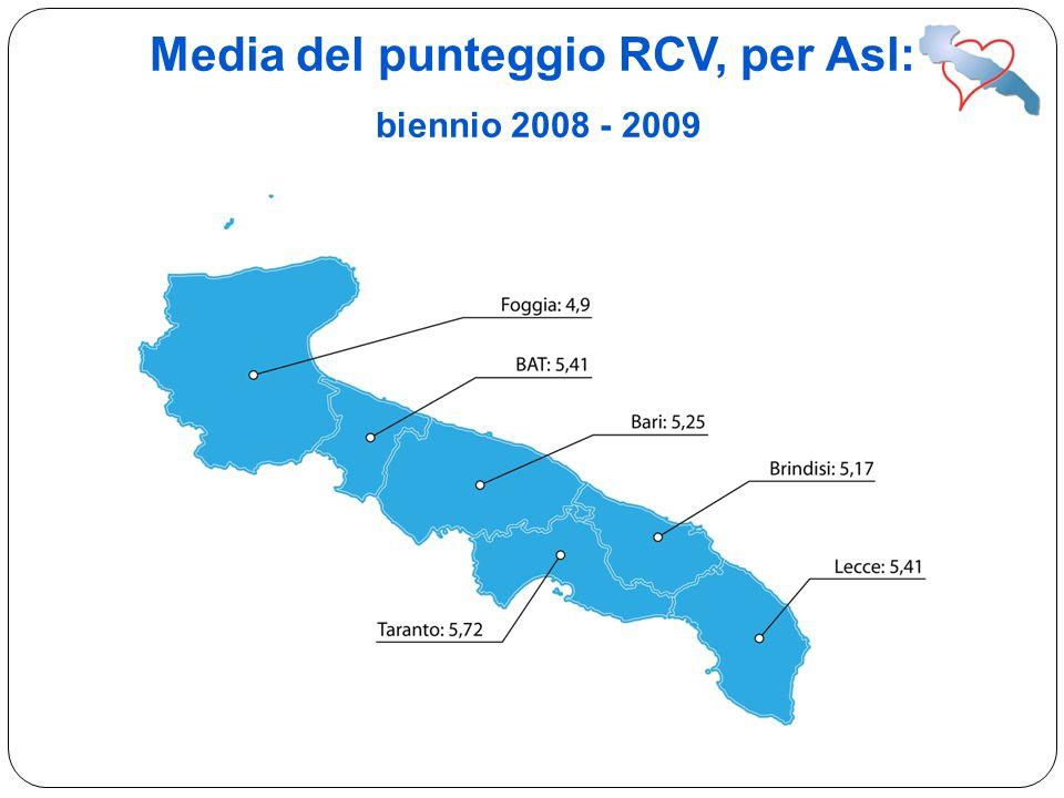 Media del punteggio RCV, per Asl: biennio 2008 - 2009