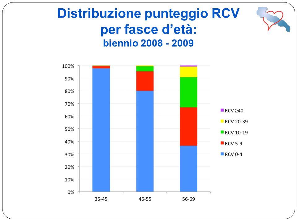 Distribuzione punteggio RCV per fasce detà: biennio 2008 - 2009