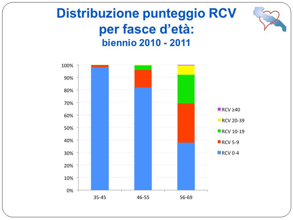 Distribuzione punteggio RCV per fasce detà: biennio 2010 - 2011