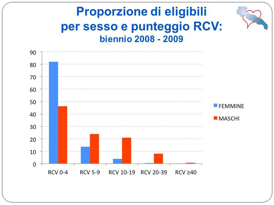 Proporzione di eligibili per sesso e punteggio RCV: biennio 2008 - 2009