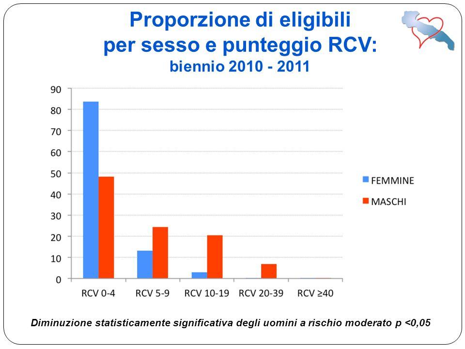 Diminuzione statisticamente significativa degli uomini a rischio moderato p <0,05 Proporzione di eligibili per sesso e punteggio RCV: biennio 2010 - 2