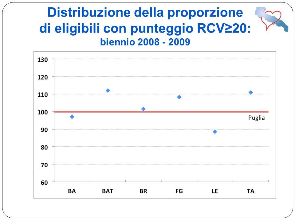 Distribuzione della proporzione di eligibili con punteggio RCV20: biennio 2008 - 2009