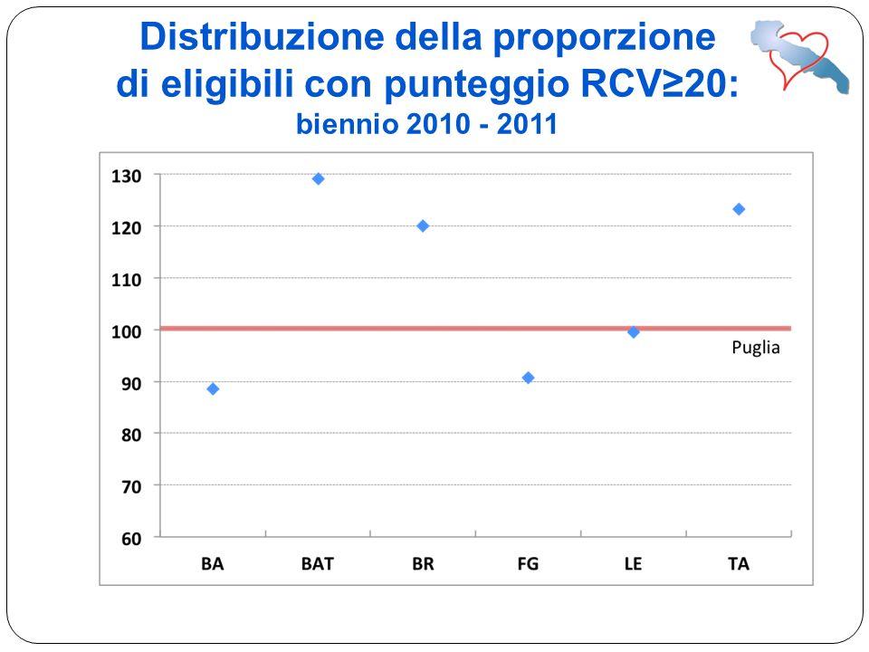Distribuzione della proporzione di eligibili con punteggio RCV20: biennio 2010 - 2011