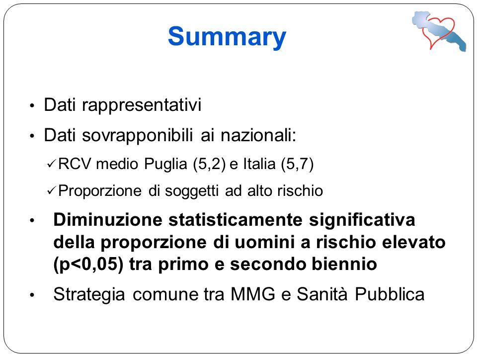 Summary Dati rappresentativi Dati sovrapponibili ai nazionali: RCV medio Puglia (5,2) e Italia (5,7) Proporzione di soggetti ad alto rischio Diminuzio