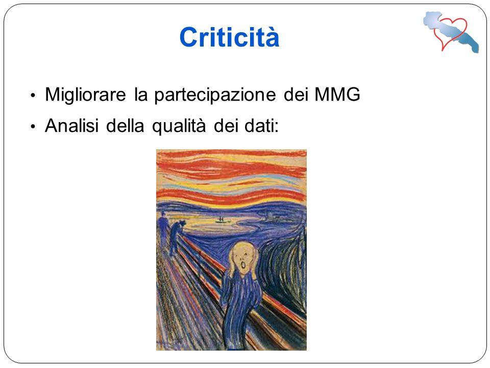 Migliorare la partecipazione dei MMG Analisi della qualità dei dati: Criticità