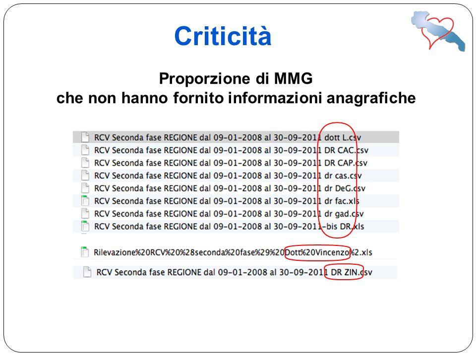 Criticità Proporzione di MMG che non hanno fornito informazioni anagrafiche