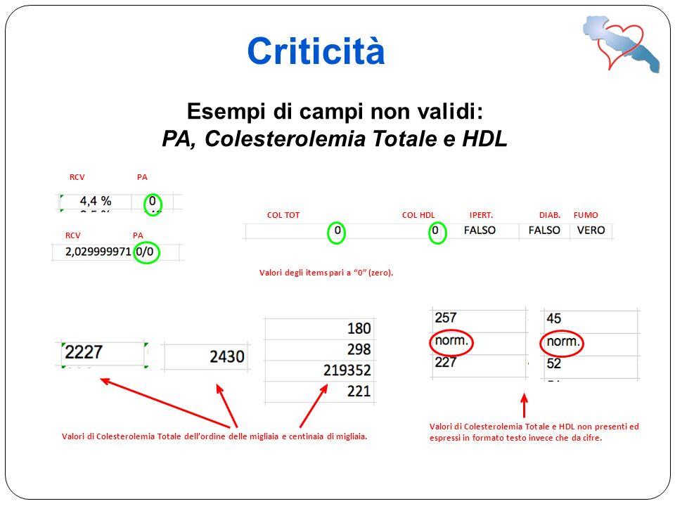 Criticità Esempi di campi non validi: PA, Colesterolemia Totale e HDL RCVPA COL TOTCOL HDLIPERT. DIAB. FUMO Valori degli items pari a 0 (zero). Valori