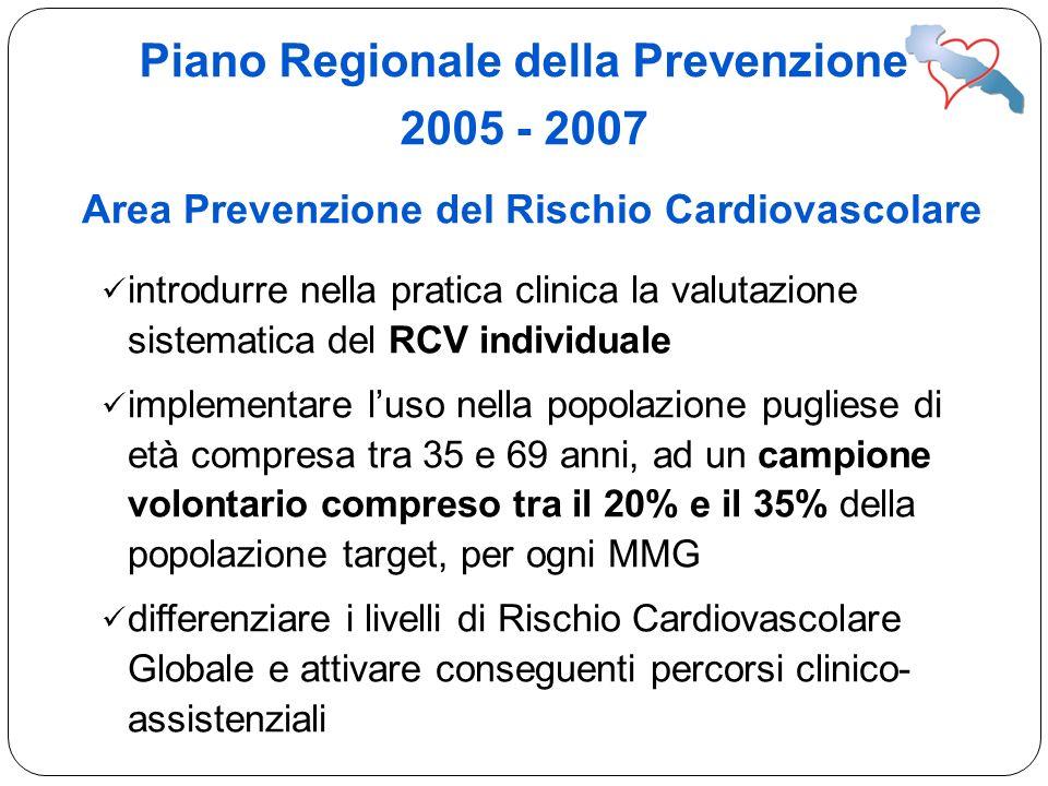 Area Prevenzione del Rischio Cardiovascolare introdurre nella pratica clinica la valutazione sistematica del RCV individuale implementare luso nella p