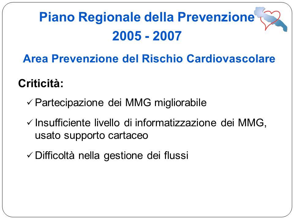Area Prevenzione del Rischio Cardiovascolare Criticità: Partecipazione dei MMG migliorabile Insufficiente livello di informatizzazione dei MMG, usato