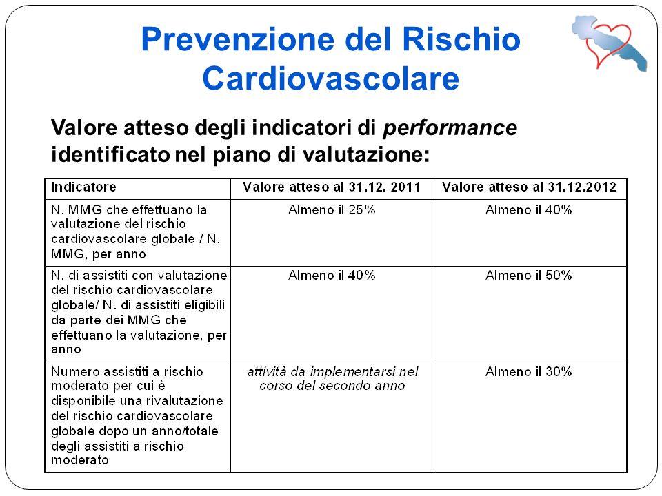 Prevenzione del Rischio Cardiovascolare Valore atteso degli indicatori di performance identificato nel piano di valutazione: