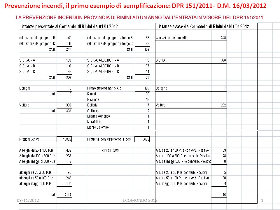 1ECOMONDO 2012 Prevenzione incendi, il primo esempio di semplificazione: DPR 151/2011- D.M. 16/03/2012 09/11/2012