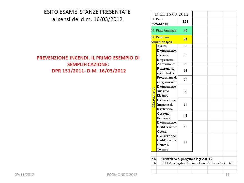 PREVENZIONE INCENDI, IL PRIMO ESEMPIO DI SEMPLIFICAZIONE: DPR 151/2011- D.M. 16/03/2012 ECOMONDO 201211 ESITO ESAME ISTANZE PRESENTATE ai sensi del d.