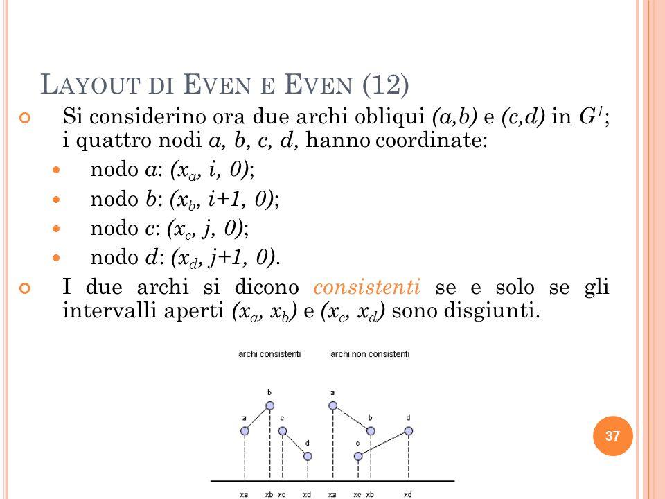 L AYOUT DI E VEN E E VEN (12) Si considerino ora due archi obliqui (a,b) e (c,d) in G 1 ; i quattro nodi a, b, c, d, hanno coordinate: nodo a : (x a, i, 0) ; nodo b : (x b, i+1, 0) ; nodo c : (x c, j, 0) ; nodo d : (x d, j+1, 0).
