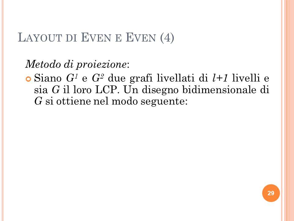 L AYOUT DI E VEN E E VEN (15) Introduciamo nel disegno dei due grafi fattori dei nodi e degli archi fittizi in modo tale che: ogni arco sia spezzato in due archi uno obliquo e uno verticale; nel disegno di G 1 gli archi obliqui siano nei livelli dispari e quelli verticali nei livelli pari; nel disegno di G 2 gli archi obliqui siano nei livelli pari e quelli verticali nei livelli dispari.