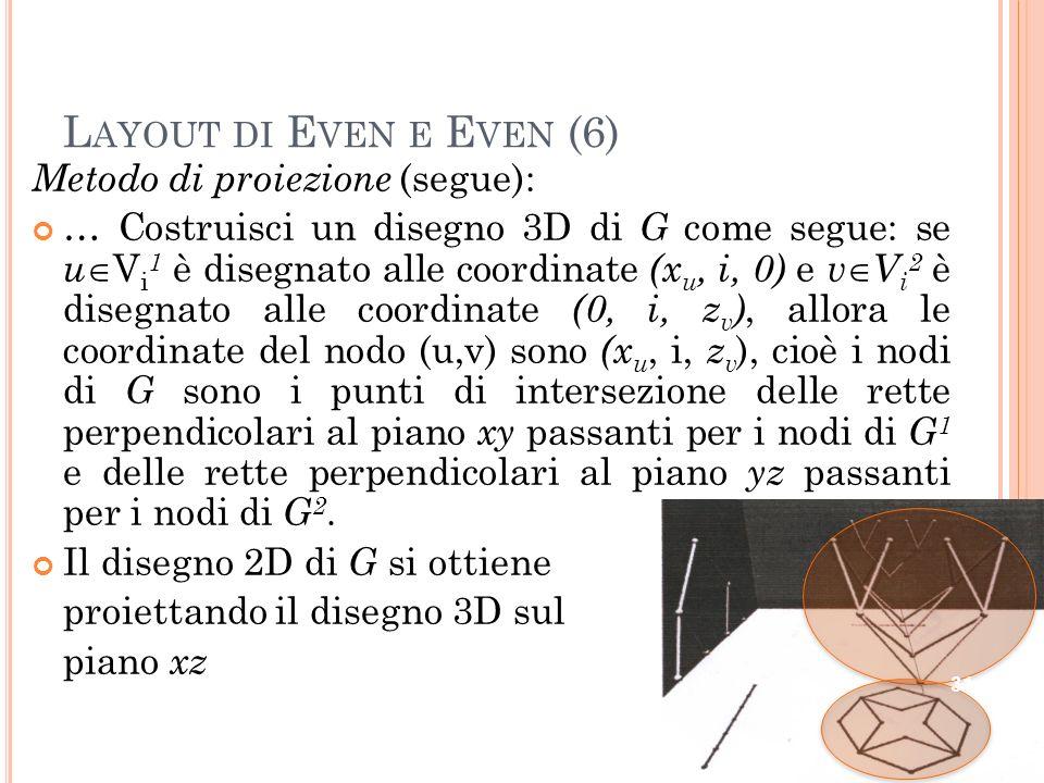L AYOUT DI E VEN E E VEN (6) Metodo di proiezione (segue): … Costruisci un disegno 3D di G come segue: se u V i 1 è disegnato alle coordinate (x u, i, 0) e v V i 2 è disegnato alle coordinate (0, i, z v ), allora le coordinate del nodo (u,v) sono (x u, i, z v ), cioè i nodi di G sono i punti di intersezione delle rette perpendicolari al piano xy passanti per i nodi di G 1 e delle rette perpendicolari al piano yz passanti per i nodi di G 2.
