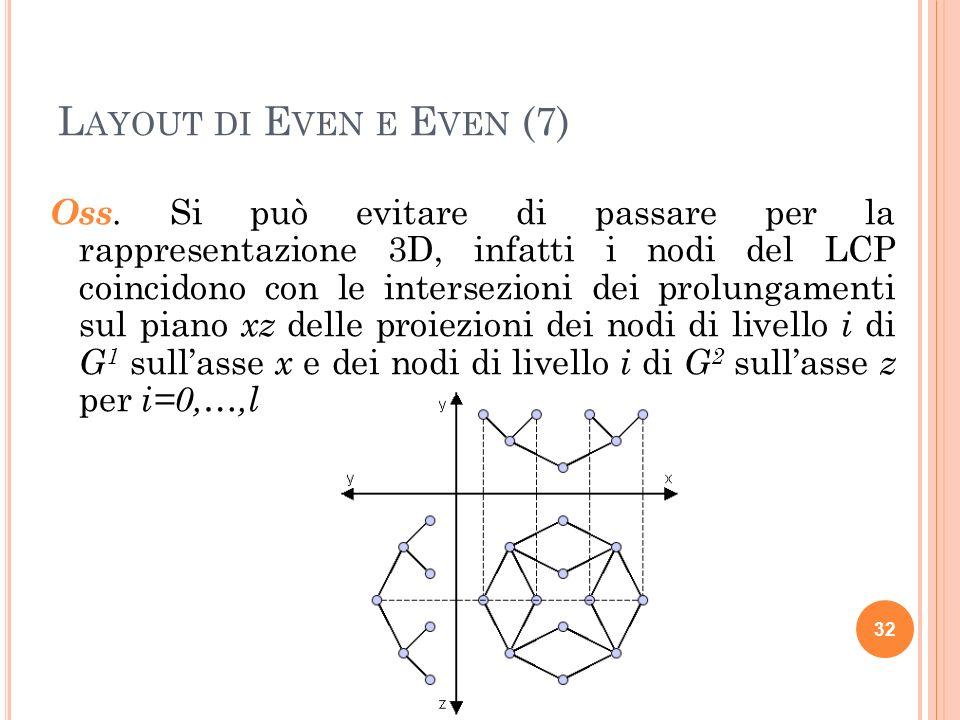 L AYOUT DI E VEN E E VEN (8) Il metodo di proiezione può produrre rappre- sentazioni che non rispettano i vincoli dettati dal layout di topologie, ad esempio il disegno costruito pur essendo su griglia non è ortogonale.