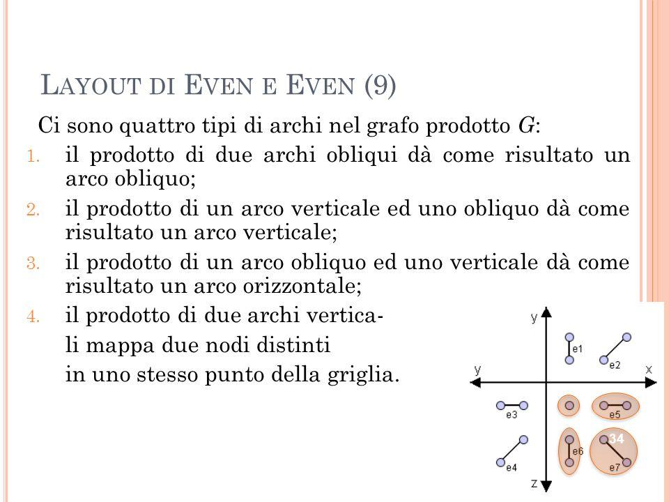 L AYOUT DI E VEN E E VEN (10) Per ottenere un layout ammissibile tramite il metodo di proiezione bisogna imporre che non ci siano archi generati dal prodotto di due archi obliqui o di due archi verticali.