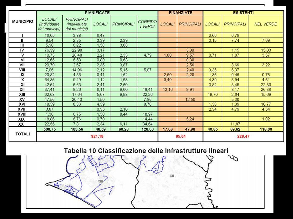 PIANIFICAZIONE NEL COMUNE DI ROMA: PISTE MUNICIPALI