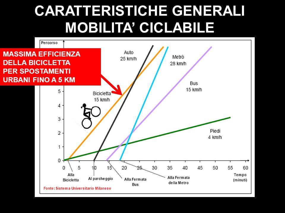 CARATTERISTICHE GENERALI MOBILITA CICLABILE MASSIMA EFFICIENZA DELLA BICICLETTA PER SPOSTAMENTI URBANI FINO A 5 KM