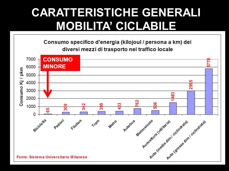 CARATTERISTICHE GENERALI MOBILITA CICLABILE CONSUMO MINORE