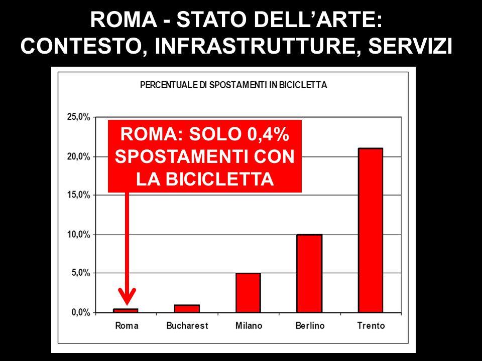 ROMA - STATO DELLARTE: CONTESTO, INFRASTRUTTURE, SERVIZI ROMA: SOLO 0,4% SPOSTAMENTI CON LA BICICLETTA