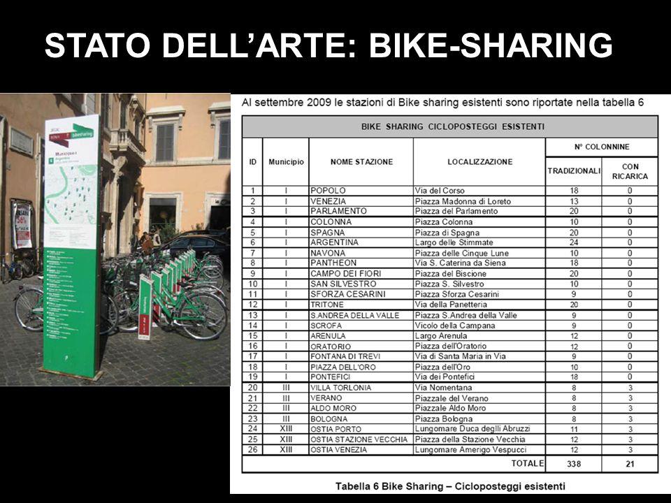 STATO DELLARTE: BIKE-SHARING