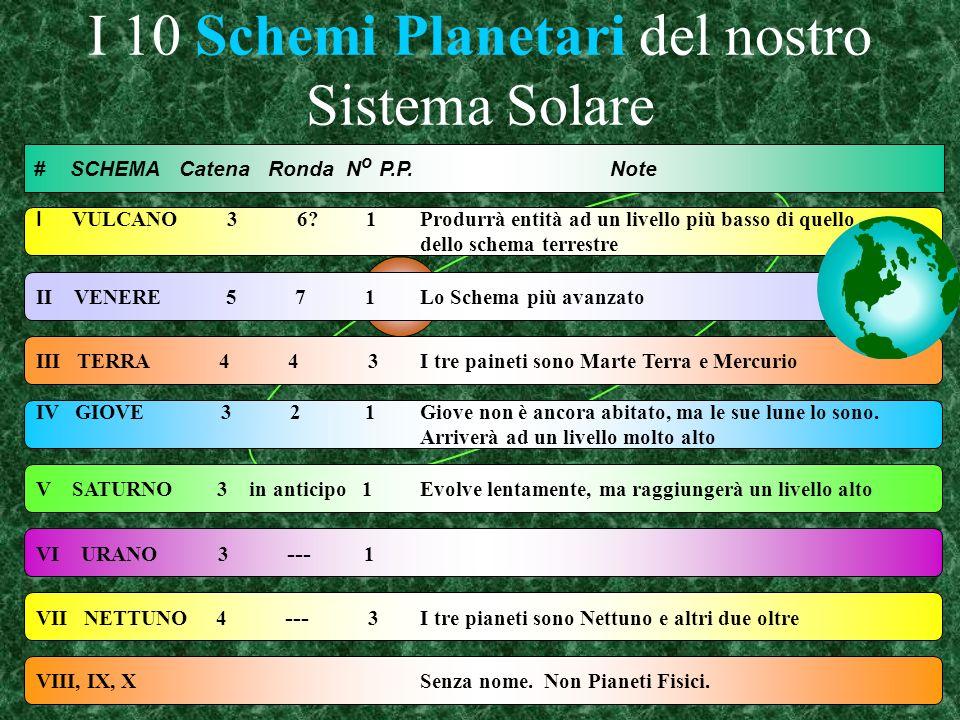 I 10 Schemi Planetari del nostro Sistema Solare # SCHEMA Catena Ronda N o P.P.