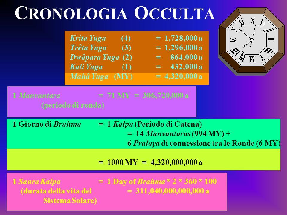 C RONOLOGIA O CCULTA Krita Yuga (4)= 1,728,000 a Trêta Yuga (3) = 1,296,000 a Dwâpara Yuga (2) = 864,000 a Kali Yuga (1)= 432,000 a Mahâ Yuga (MY) = 4,320,000 a 1 Manvantara = 71 MY = 306,720,000 a (periodo di ronda) 1 Giorno di Brahma = 1 Kalpa (Periodo di Catena) = 14 Manvantaras (994 MY) + 6 Pralaya di connessione tra le Ronde (6 MY) = 1000 MY = 4,320,000,000 a 1 Saura Kalpa = 1 Day of Brahma * 2 * 360 * 100 (durata della vita del = 311,040,000,000,000 a Sistema Solare)