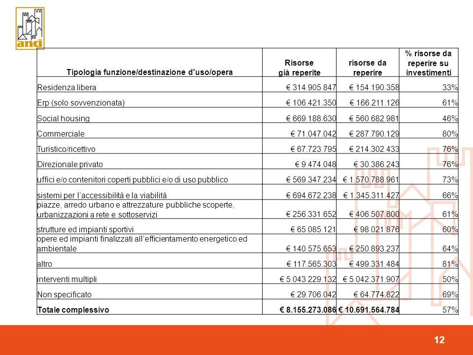 12 Tipologia funzione/destinazione d uso/opera Risorse già reperite risorse da reperire % risorse da reperire su investimenti Residenza libera 314.905.847 154.190.35833% Erp (solo sovvenzionata) 106.421.350 166.211.12661% Social housing 669.188.630 560.682.98146% Commerciale 71.047.042 287.790.12980% Turistico/ricettivo 67.723.795 214.302.43376% Direzionale privato 9.474.048 30.386.24376% uffici e/o contenitori coperti pubblici e/o di uso pubblico 569.347.234 1.570.788.96173% sistemi per laccessibilità e la viabilità 694.672.238 1.345.311.42766% piazze, arredo urbano e attrezzature pubbliche scoperte, urbanizzazioni a rete e sottoservizi 256.331.652 406.507.80061% strutture ed impianti sportivi 65.085.121 98.021.87660% opere ed impianti finalizzati allefficientamento energetico ed ambientale 140.575.653 250.893.23764% altro 117.565.303 499.331.48481% interventi multipli 5.043.229.132 5.042.371.90750% Non specificato 29.706.042 64.774.82269% Totale complessivo 8.155.273.086 10.691.564.78457%