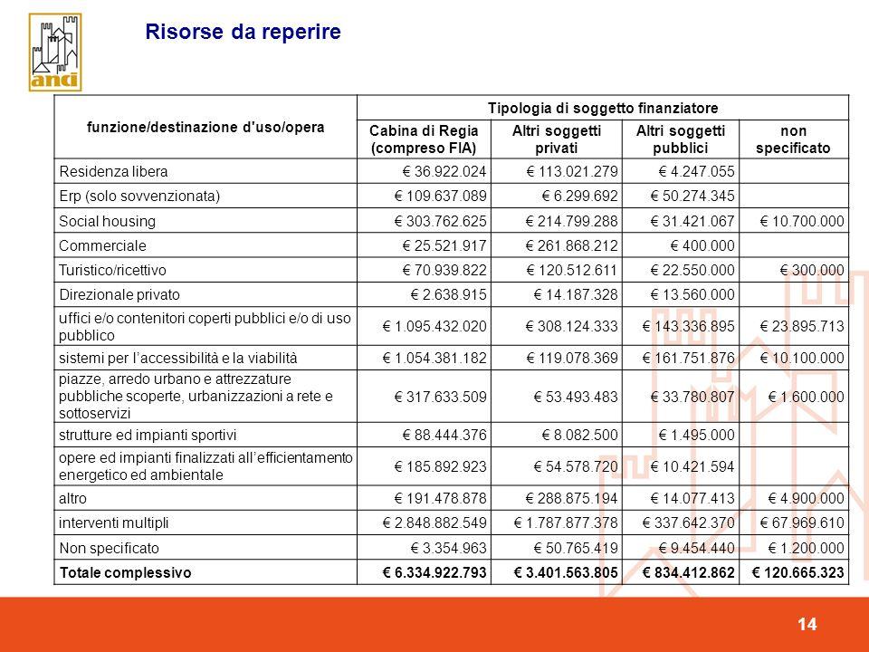 14 Risorse da reperire funzione/destinazione d uso/opera Tipologia di soggetto finanziatore Cabina di Regia (compreso FIA) Altri soggetti privati Altri soggetti pubblici non specificato Residenza libera 36.922.024 113.021.279 4.247.055 Erp (solo sovvenzionata) 109.637.089 6.299.692 50.274.345 Social housing 303.762.625 214.799.288 31.421.067 10.700.000 Commerciale 25.521.917 261.868.212 400.000 Turistico/ricettivo 70.939.822 120.512.611 22.550.000 300.000 Direzionale privato 2.638.915 14.187.328 13.560.000 uffici e/o contenitori coperti pubblici e/o di uso pubblico 1.095.432.020 308.124.333 143.336.895 23.895.713 sistemi per laccessibilità e la viabilità 1.054.381.182 119.078.369 161.751.876 10.100.000 piazze, arredo urbano e attrezzature pubbliche scoperte, urbanizzazioni a rete e sottoservizi 317.633.509 53.493.483 33.780.807 1.600.000 strutture ed impianti sportivi 88.444.376 8.082.500 1.495.000 opere ed impianti finalizzati allefficientamento energetico ed ambientale 185.892.923 54.578.720 10.421.594 altro 191.478.878 288.875.194 14.077.413 4.900.000 interventi multipli 2.848.882.549 1.787.877.378 337.642.370 67.969.610 Non specificato 3.354.963 50.765.419 9.454.440 1.200.000 Totale complessivo 6.334.922.793 3.401.563.805 834.412.862 120.665.323