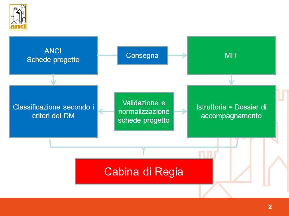 2 ANCI Schede progetto MIT Consegna Classificazione secondo i criteri del DM Istruttoria = Dossier di accompagnamento Cabina di Regia Validazione e normalizzazione schede progetto