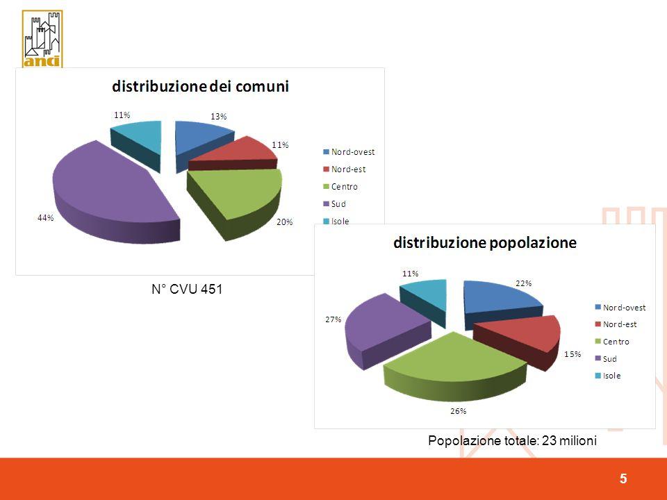 5 N° CVU 451 Popolazione totale: 23 milioni