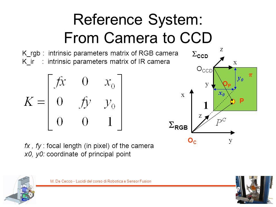 M. De Cecco - Lucidi del corso di Robotica e Sensor Fusion Reference System: From Camera to CCD K_rgb : intrinsic parameters matrix of RGB camera K_ir