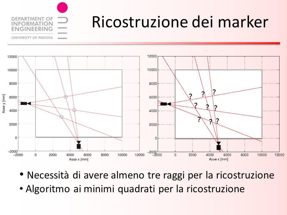 Ricostruzione dei marker Necessità di avere almeno tre raggi per la ricostruzione Algoritmo ai minimi quadrati per la ricostruzione