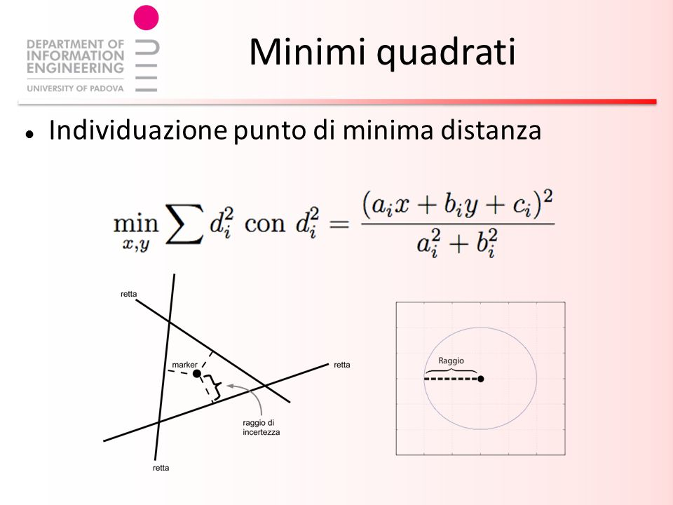 Individuazione punto di minima distanza Minimi quadrati