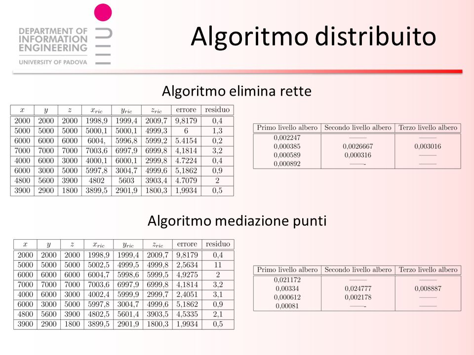 Algoritmo elimina rette Algoritmo mediazione punti Algoritmo distribuito