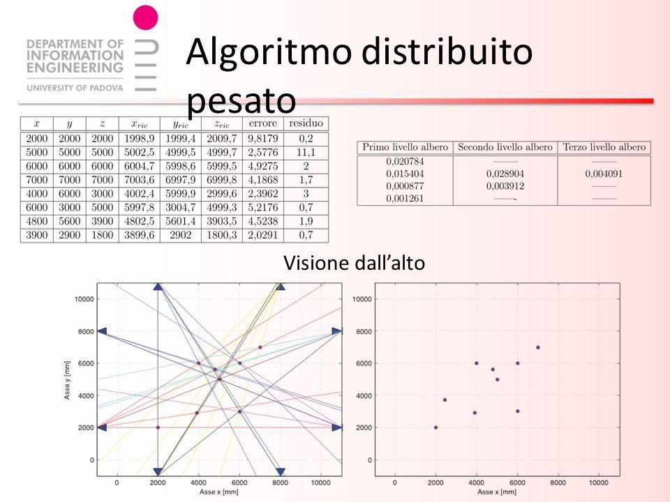 Visione dallalto Algoritmo distribuito pesato