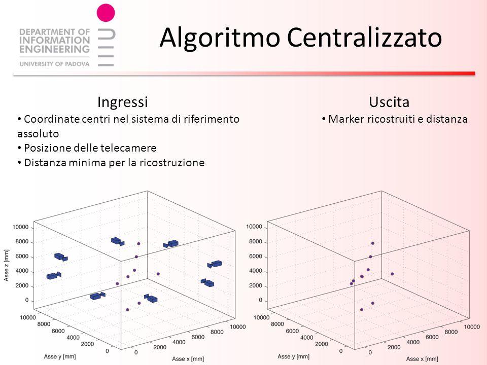 Algoritmo Centralizzato Ingressi Coordinate centri nel sistema di riferimento assoluto Posizione delle telecamere Distanza minima per la ricostruzione Uscita Marker ricostruiti e distanza