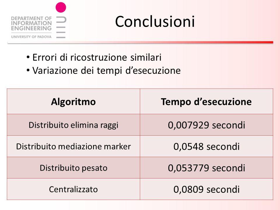 Conclusioni Errori di ricostruzione similari Variazione dei tempi desecuzione AlgoritmoTempo desecuzione Distribuito elimina raggi 0,007929 secondi Distribuito mediazione marker 0,0548 secondi Distribuito pesato 0,053779 secondi Centralizzato 0,0809 secondi