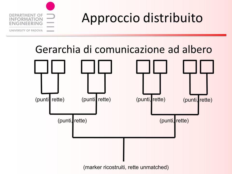 Approccio distribuito Gerarchia di comunicazione ad albero