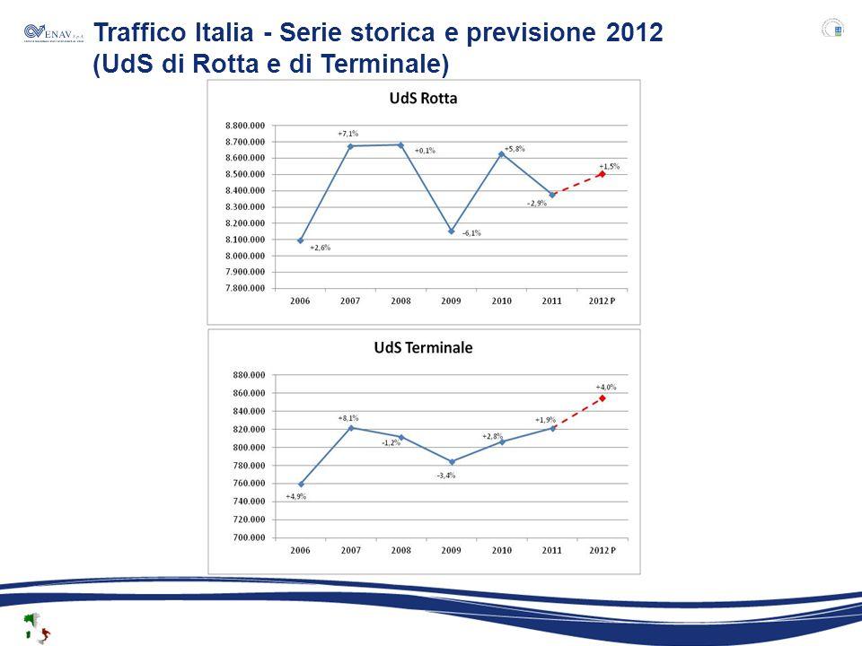 Traffico Italia - Serie storica e previsione 2012 (UdS di Rotta e di Terminale)